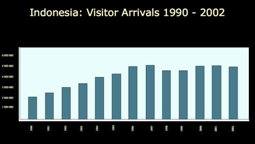 visitor arrivals