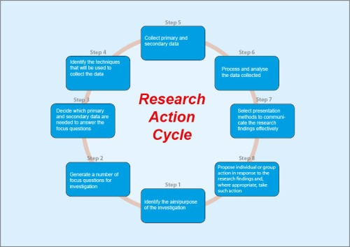 The research cycle followed in the Stage 5 Geography course
