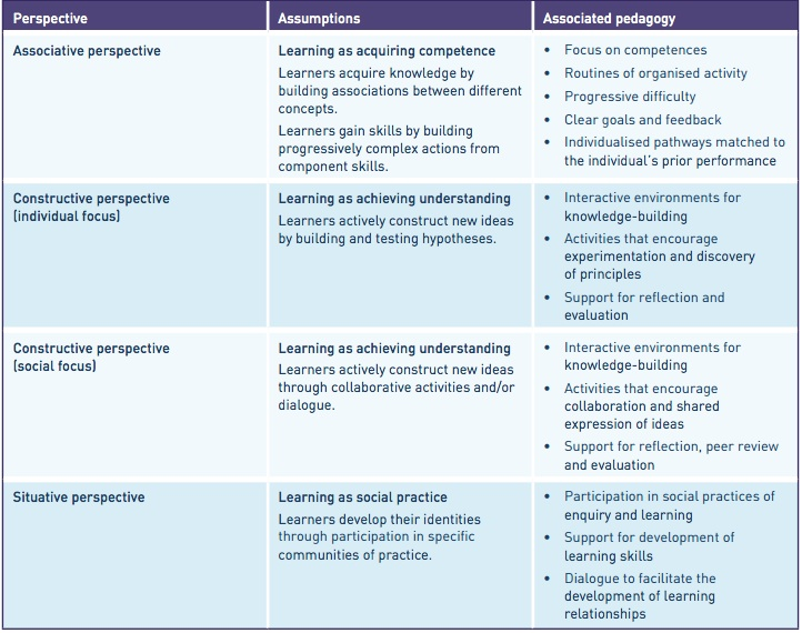 learning a 21st century approach However, recent research suggests that the project-based and student-centered approaches of 21st century learning can positively impact students' scores on standardized tests below are three research cases that illustrate this.