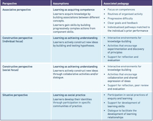 JISC: Defining approaches to learning