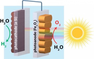 Water splitting combines sunlight and water in a chemical reaction in order to harvest clean hydrogen energy